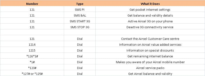 Aircel USSD codes