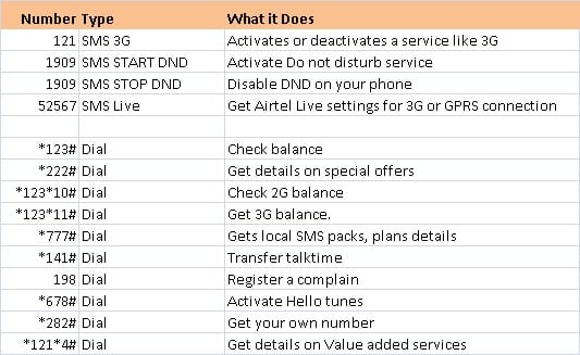 USSD codes for Airtel and APN settings