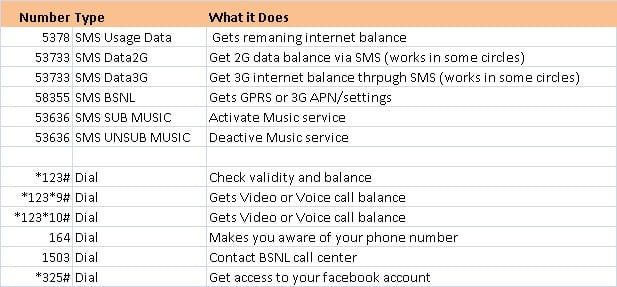 BSNL USSD codes APN settings