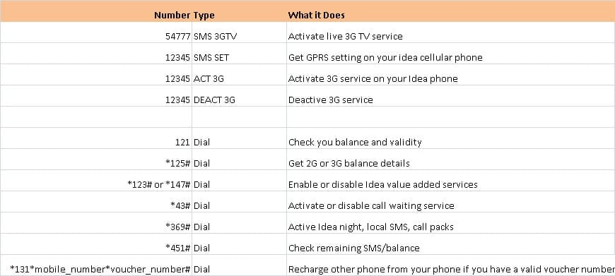 USSD codes for Idea Cellular APN settings