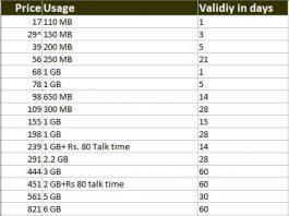 latest BSNL 3G plans and data tariff 2016
