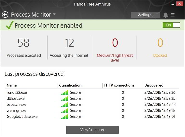 panda antivirus process monitor
