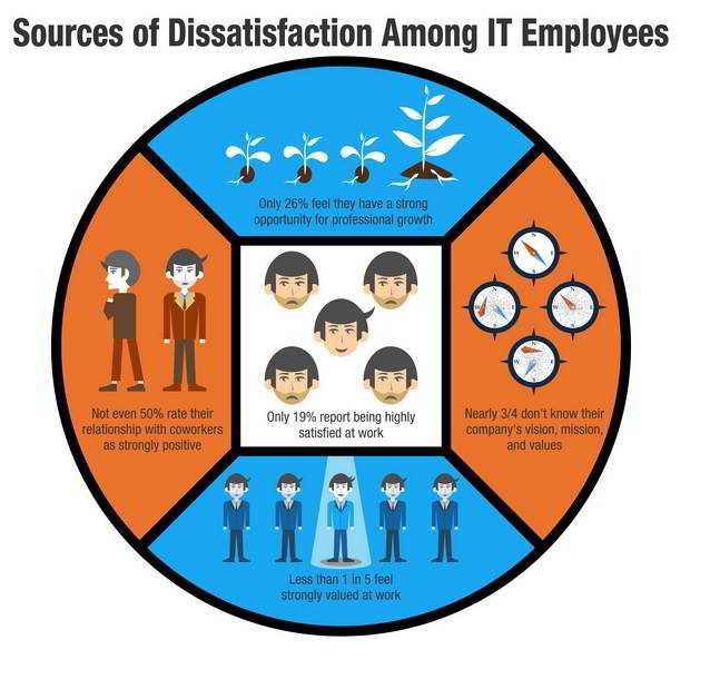 reasons why IT employees are unhappy at work
