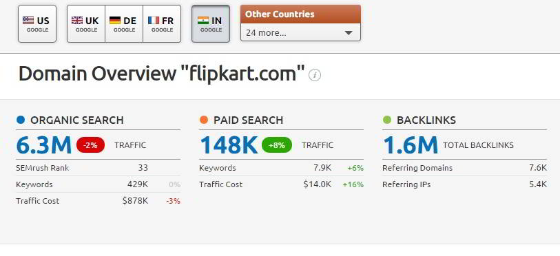 semrush flipkart traffic