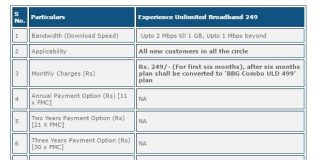 BSNL experience unlimited BB249